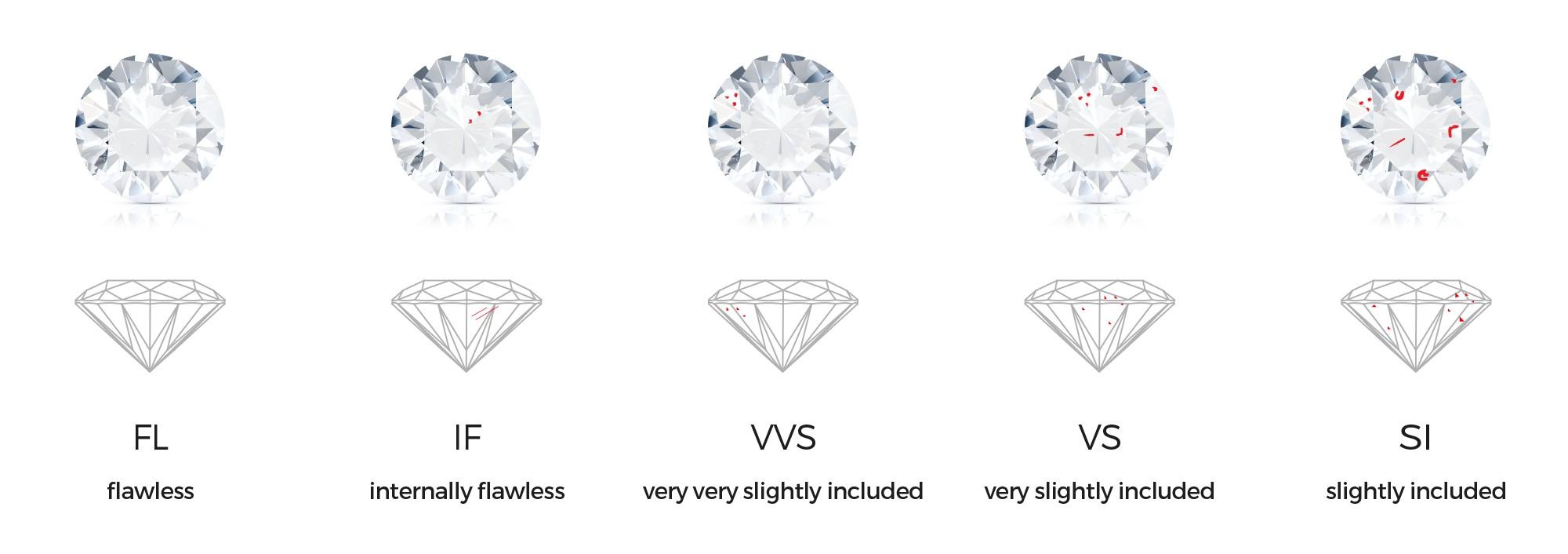 Jenis Kualitas Berlian pada Kalung Salib Berdasarkan Clarity-nya