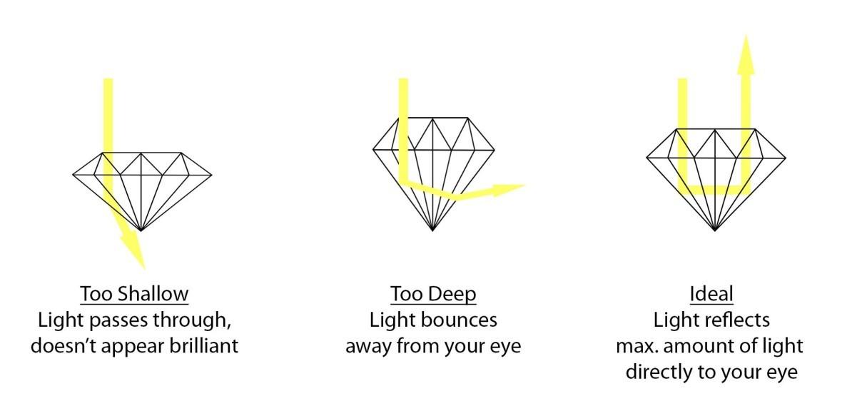 Mengetahui Kualitas Berlian dari Potongan yang Dimilikinya